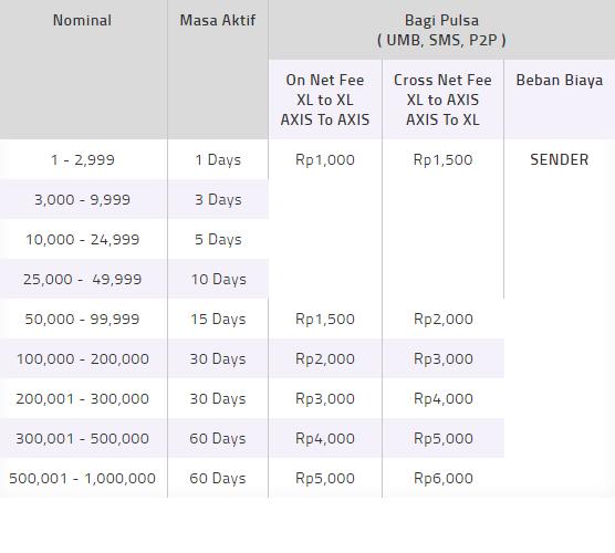 Daftar Nominal dan Biaya Transfer Pulsa XL