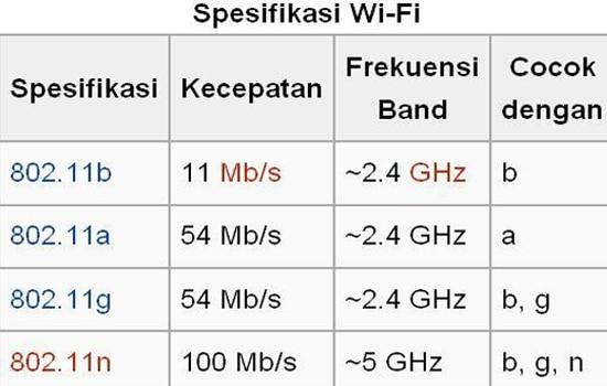 Gunakan Tipe WiFi Terbaru
