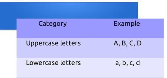 Upper dan Lower Case