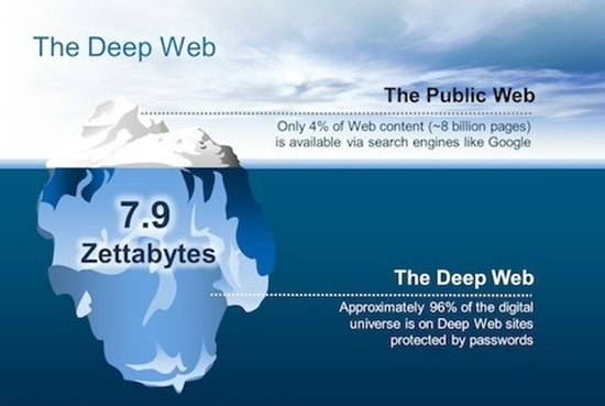 Seperti Gunung Es, Seperti inilah Perbandingan Situs Deep Web dan situs Web Biasa.